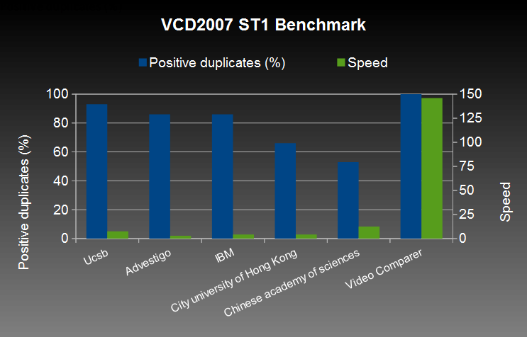 VCD2007 ST1 Benchmark. Result of publication comparisons (Ucsb, Advestigo, IBM, City university of Hong Kong, Chinese academy of sciences, Video Comparer). Best performance for Video Comparer.